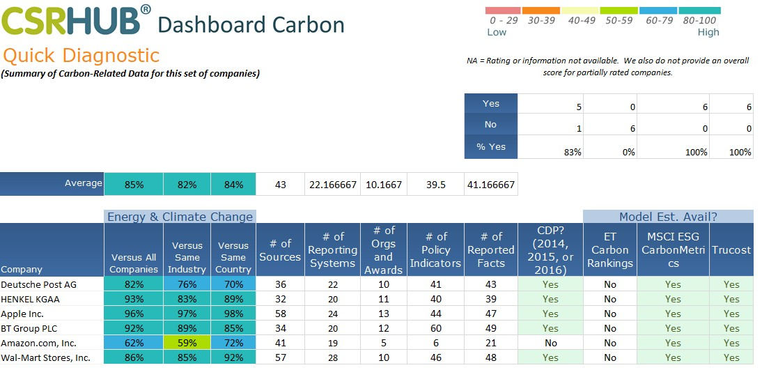 CSRHub Carbon Dashboard