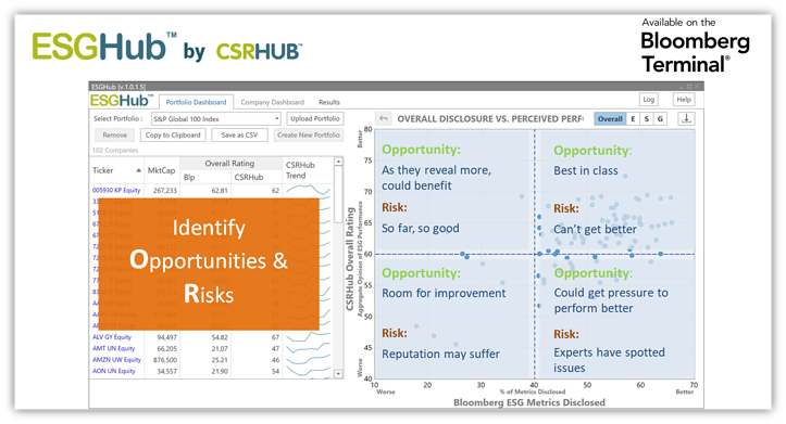 ESGHub Identify Opp Risks